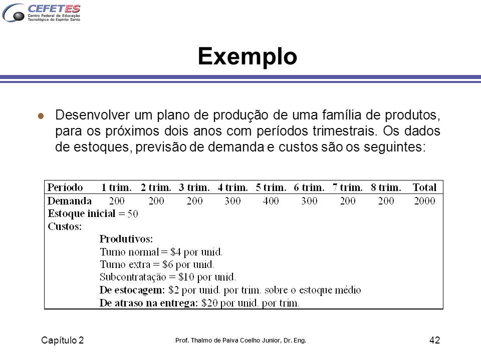 Capítulo 2 Prof. Thalmo de Paiva Coelho Junior, Dr. Eng. 42 Exemplo l Desenvolver um plano de produção de uma família de produtos, para os próximos do