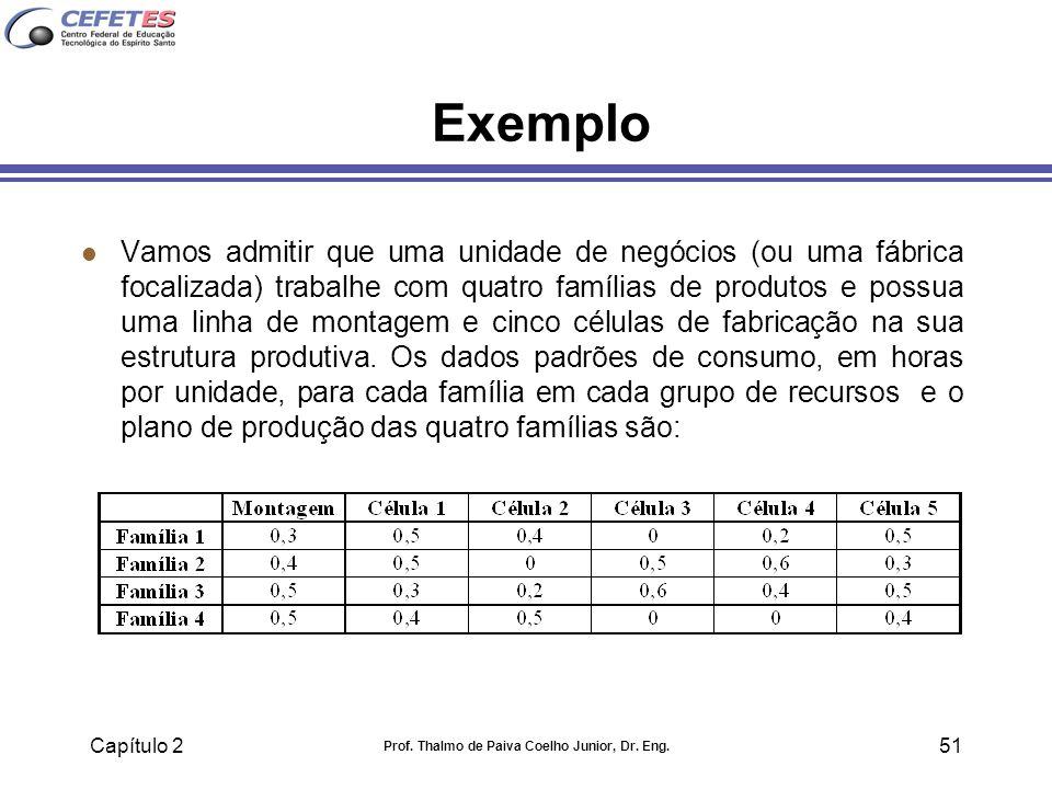 Capítulo 2 Prof. Thalmo de Paiva Coelho Junior, Dr. Eng. 51 Exemplo l Vamos admitir que uma unidade de negócios (ou uma fábrica focalizada) trabalhe c