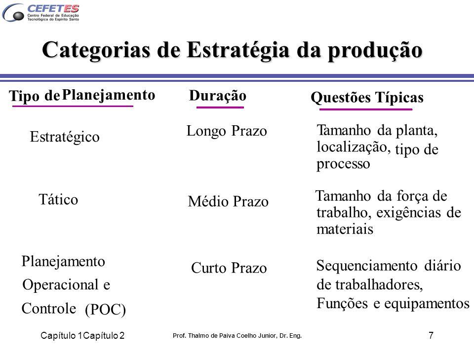 Capítulo 1Capítulo 2 Prof. Thalmo de Paiva Coelho Junior, Dr. Eng. 7 Tático Estratégico Planejamento Operacional e Controle (POC) Tipo de Planejamento