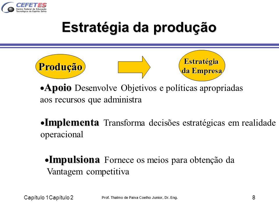 Capítulo 1Capítulo 2 Prof. Thalmo de Paiva Coelho Junior, Dr. Eng. 8 Produção Estratégia da Empresa Apoio Apoio Desenvolve Objetivos e políticas aprop