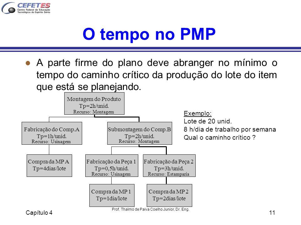 Capítulo 4 Prof. Thalmo de Paiva Coelho Junior, Dr. Eng. 11 O tempo no PMP l A parte firme do plano deve abranger no mínimo o tempo do caminho crítico