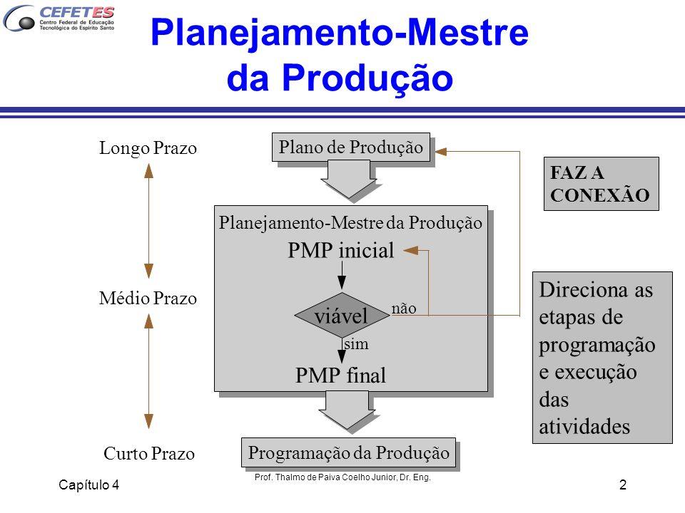 Capítulo 4 Prof. Thalmo de Paiva Coelho Junior, Dr. Eng. 2 Planejamento-Mestre da Produção Programação da Produção Longo Prazo Médio Prazo Curto Prazo