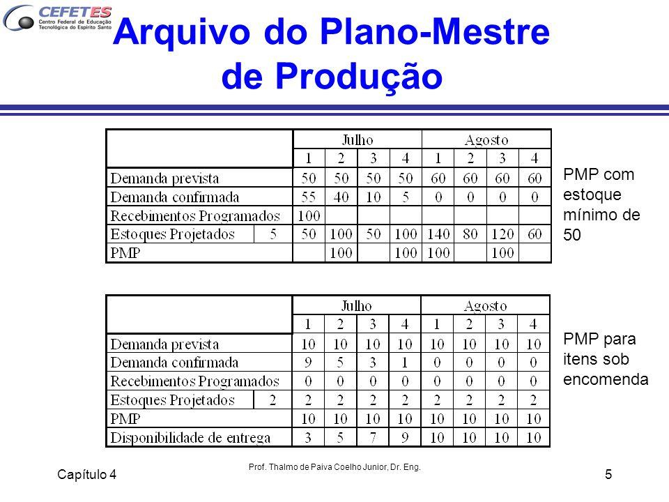 Capítulo 4 Prof. Thalmo de Paiva Coelho Junior, Dr. Eng. 5 Arquivo do Plano-Mestre de Produção PMP com estoque mínimo de 50 PMP para itens sob encomen