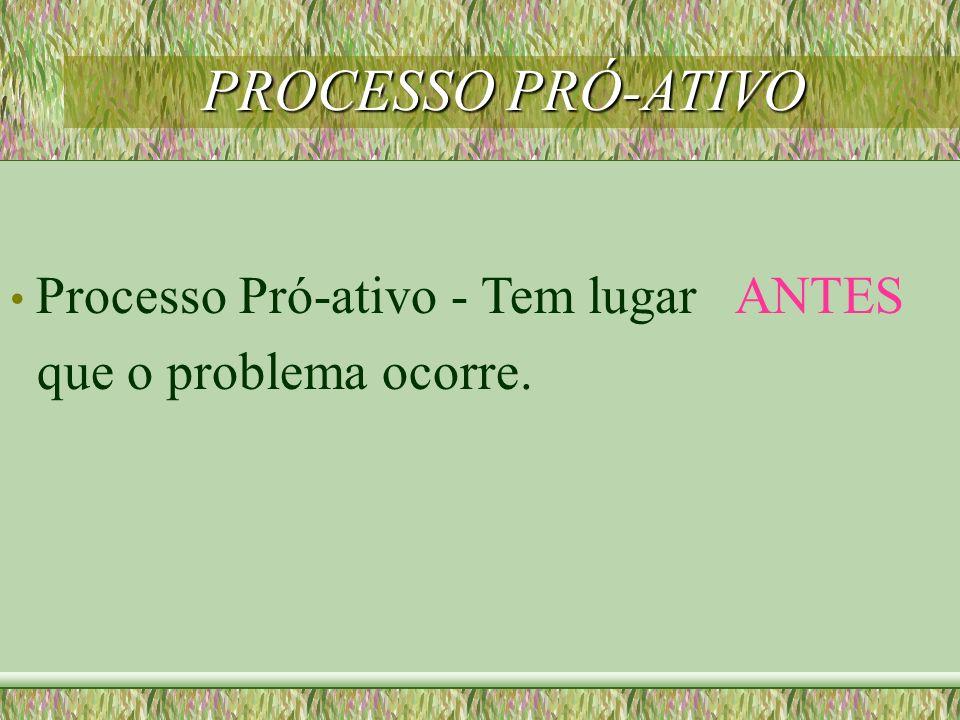 Processo Pró-ativo - Tem lugar ANTES que o problema ocorre. PROCESSO PRÓ-ATIVO