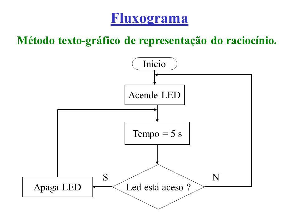 Fluxograma Método texto-gráfico de representação do raciocínio. Início Acende LED Led está aceso ? Apaga LED Tempo = 5 s SN