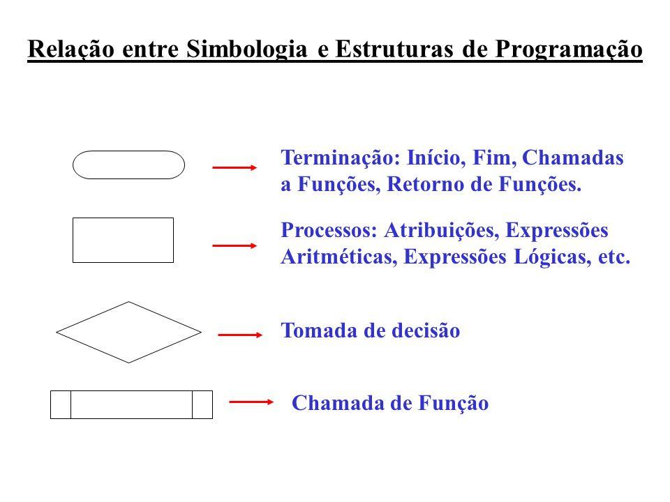 Relação entre Simbologia e Estruturas de Programação Terminação: Início, Fim, Chamadas a Funções, Retorno de Funções. Processos: Atribuições, Expressõ