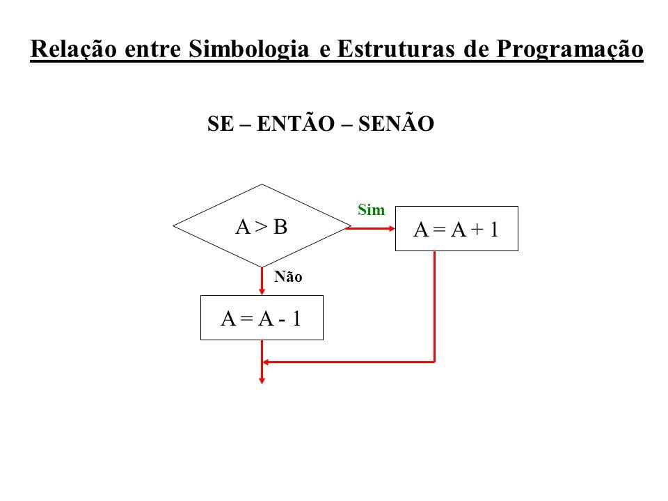 Relação entre Simbologia e Estruturas de Programação SE – ENTÃO – SENÃO A > B A = A + 1 A = A - 1 Sim Não
