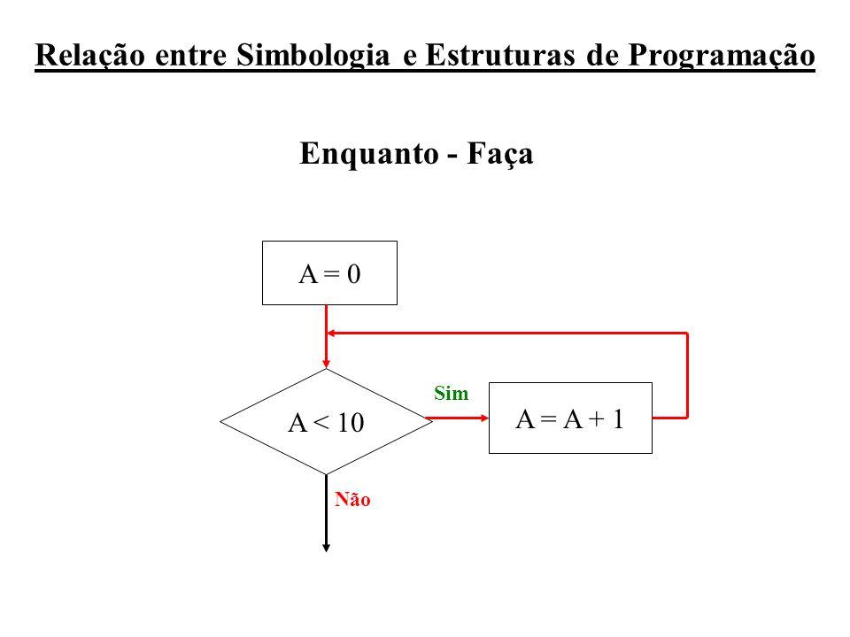 Relação entre Simbologia e Estruturas de Programação A < 10 A = A + 1 A = 0 Sim Não Enquanto - Faça