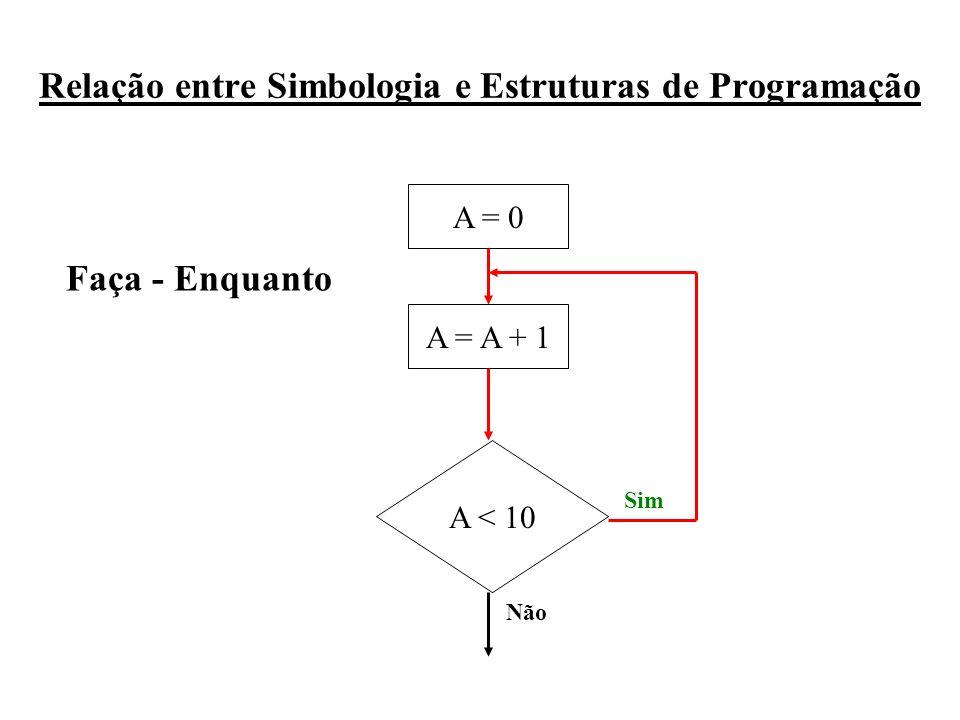 Relação entre Simbologia e Estruturas de Programação A = 0 A = A + 1 A < 10 Sim Não Faça - Enquanto