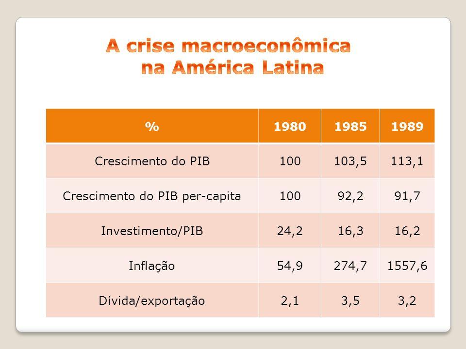%198019851989 Crescimento do PIB100103,5113,1 Crescimento do PIB per-capita10092,291,7 Investimento/PIB24,216,316,2 Inflação54,9274,71557,6 Dívida/exp