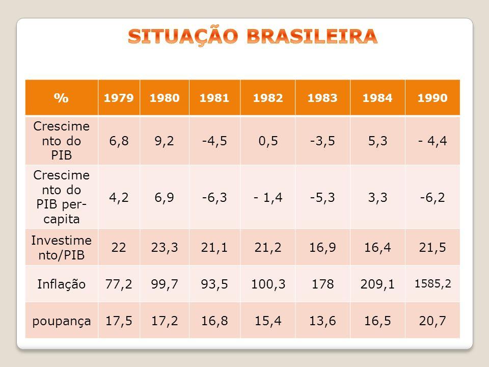 % 1979198019811982198319841990 Crescime nto do PIB 6,89,2-4,50,5-3,55,3- 4,4 Crescime nto do PIB per- capita 4,26,9-6,3- 1,4-5,33,3-6,2 Investime nto/