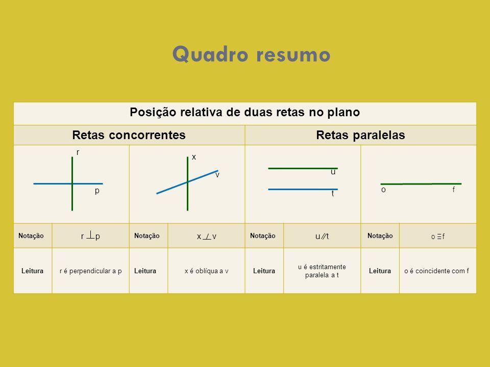 Posição relativa de duas retas no plano Retas concorrentesRetas paralelas Notação r p Notação x v Notação u t Notação o f Leiturar é perpendicular a p