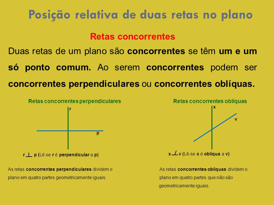 r p (Lê-se r é perpendicular a p) Posição relativa de duas retas no plano Retas concorrentes Duas retas de um plano são concorrentes se têm um e um só