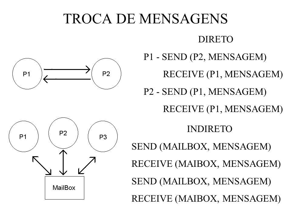 TROCA DE MENSAGENS DIRETO P1 - SEND (P2, MENSAGEM) RECEIVE (P1, MENSAGEM) P2 - SEND (P1, MENSAGEM) RECEIVE (P1, MENSAGEM) INDIRETO SEND (MAILBOX, MENSAGEM) RECEIVE (MAIBOX, MENSAGEM) SEND (MAILBOX, MENSAGEM) RECEIVE (MAIBOX, MENSAGEM)