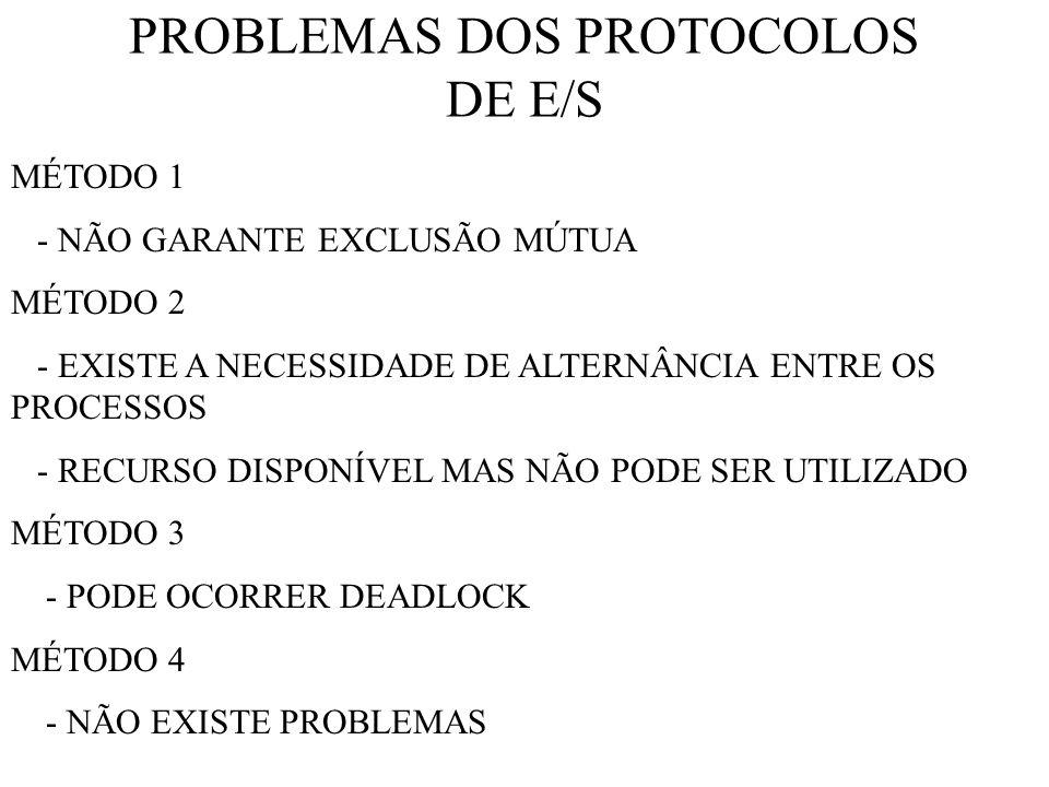 PROBLEMAS DOS PROTOCOLOS DE E/S MÉTODO 1 - NÃO GARANTE EXCLUSÃO MÚTUA MÉTODO 2 - EXISTE A NECESSIDADE DE ALTERNÂNCIA ENTRE OS PROCESSOS - RECURSO DISPONÍVEL MAS NÃO PODE SER UTILIZADO MÉTODO 3 - PODE OCORRER DEADLOCK MÉTODO 4 - NÃO EXISTE PROBLEMAS