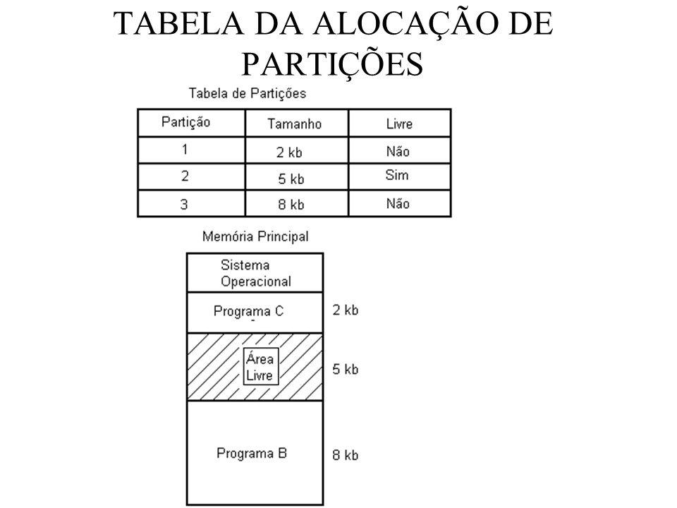 TABELA DA ALOCAÇÃO DE PARTIÇÕES