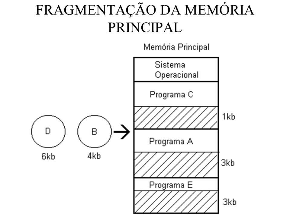 FRAGMENTAÇÃO DA MEMÓRIA PRINCIPAL