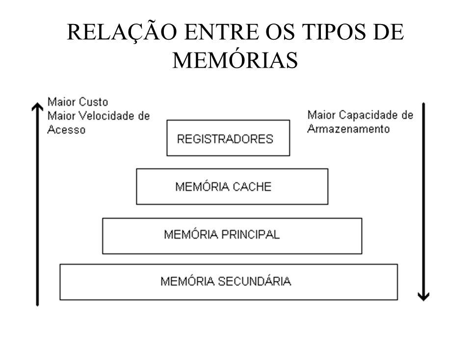 RELAÇÃO ENTRE OS TIPOS DE MEMÓRIAS