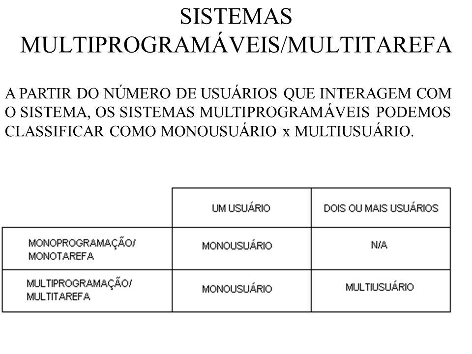 SISTEMAS MULTIPROGRAMÁVEIS/MULTITAREFA A PARTIR DO NÚMERO DE USUÁRIOS QUE INTERAGEM COM O SISTEMA, OS SISTEMAS MULTIPROGRAMÁVEIS PODEMOS CLASSIFICAR COMO MONOUSUÁRIO x MULTIUSUÁRIO.