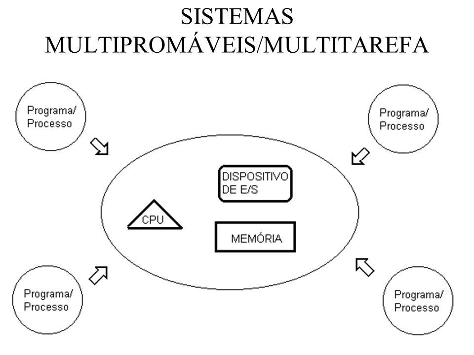 SISTEMAS MULTIPROMÁVEIS/MULTITAREFA