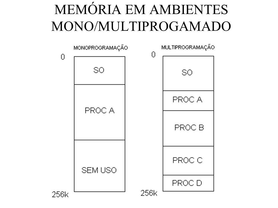 MEMÓRIA EM AMBIENTES MONO/MULTIPROGAMADO
