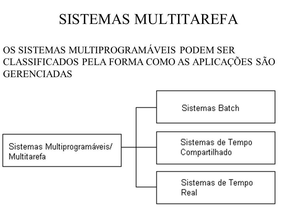 SISTEMAS MULTITAREFA OS SISTEMAS MULTIPROGRAMÁVEIS PODEM SER CLASSIFICADOS PELA FORMA COMO AS APLICAÇÕES SÃO GERENCIADAS