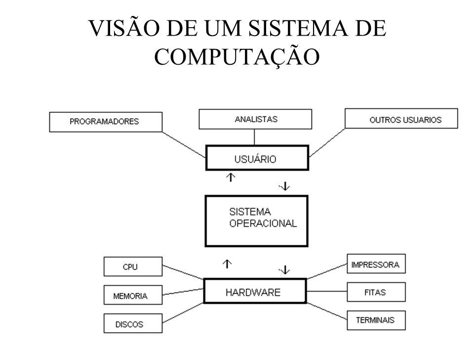 VISÃO DE UM SISTEMA DE COMPUTAÇÃO