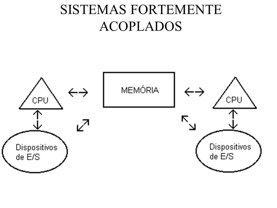 SISTEMAS FORTEMENTE ACOPLADOS