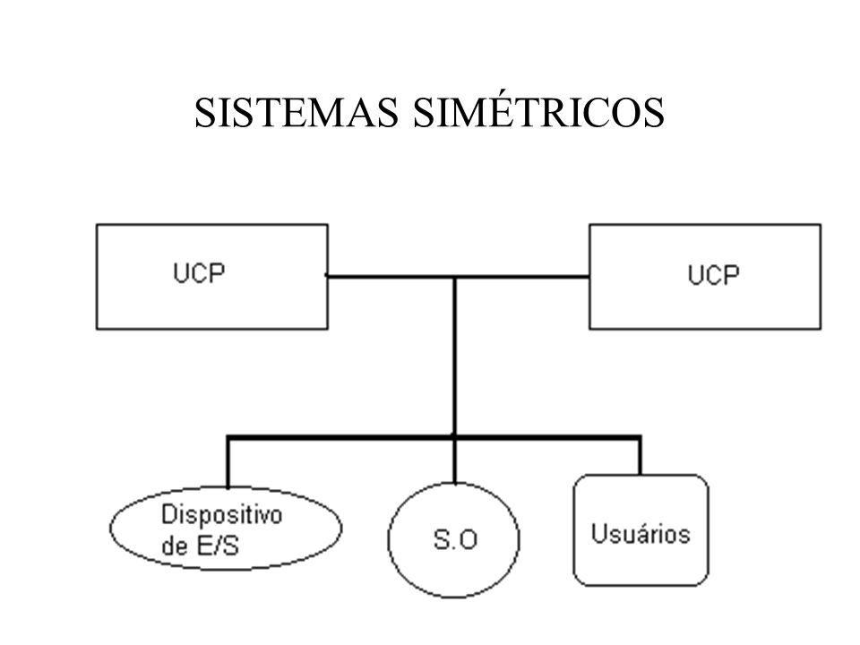 SISTEMAS SIMÉTRICOS