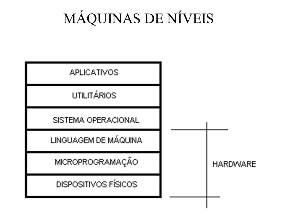 MÁQUINAS DE NÍVEIS