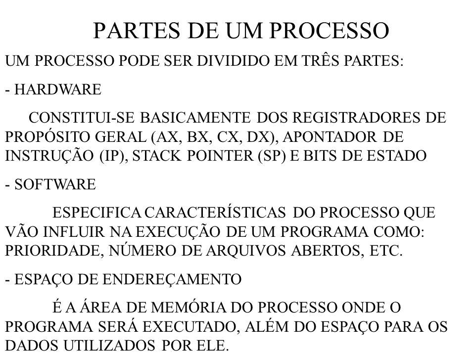 PARTES DE UM PROCESSO UM PROCESSO PODE SER DIVIDIDO EM TRÊS PARTES: - HARDWARE CONSTITUI-SE BASICAMENTE DOS REGISTRADORES DE PROPÓSITO GERAL (AX, BX, CX, DX), APONTADOR DE INSTRUÇÃO (IP), STACK POINTER (SP) E BITS DE ESTADO - SOFTWARE ESPECIFICA CARACTERÍSTICAS DO PROCESSO QUE VÃO INFLUIR NA EXECUÇÃO DE UM PROGRAMA COMO: PRIORIDADE, NÚMERO DE ARQUIVOS ABERTOS, ETC.