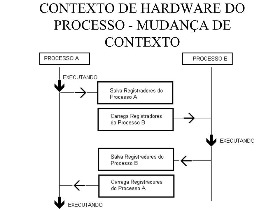 CONTEXTO DE HARDWARE DO PROCESSO - MUDANÇA DE CONTEXTO