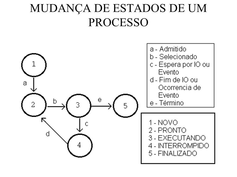 MUDANÇA DE ESTADOS DE UM PROCESSO