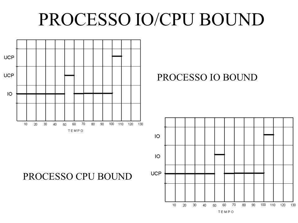 PROCESSO IO/CPU BOUND PROCESSO CPU BOUND PROCESSO IO BOUND