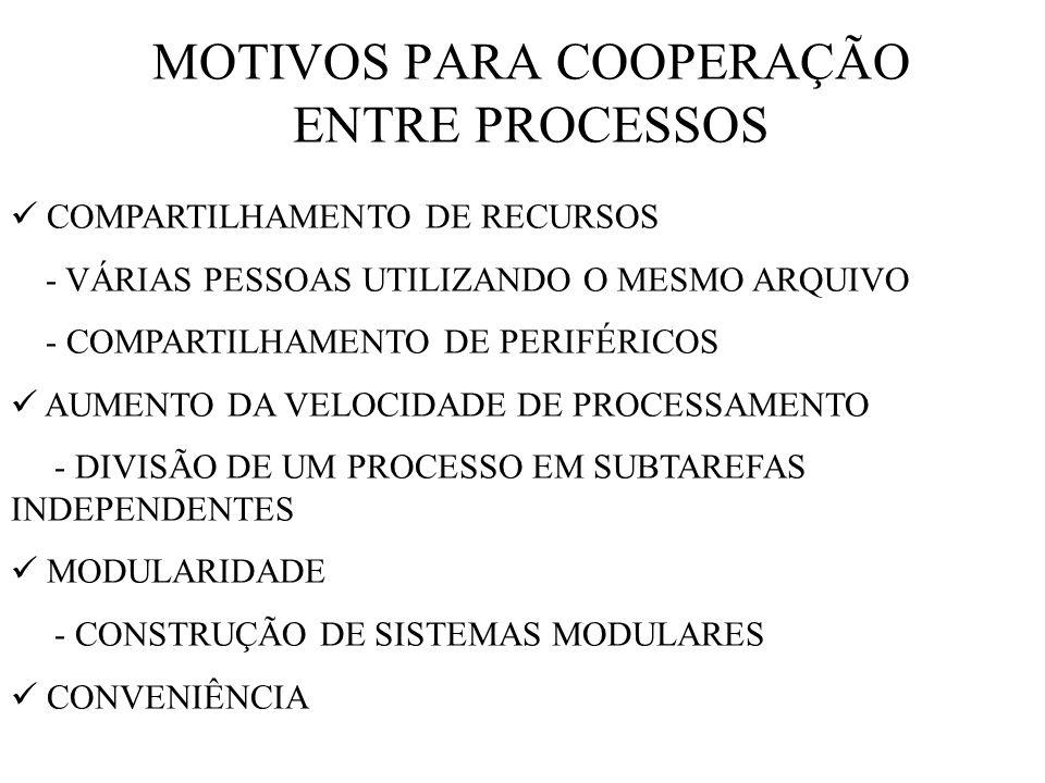 MOTIVOS PARA COOPERAÇÃO ENTRE PROCESSOS COMPARTILHAMENTO DE RECURSOS - VÁRIAS PESSOAS UTILIZANDO O MESMO ARQUIVO - COMPARTILHAMENTO DE PERIFÉRICOS AUMENTO DA VELOCIDADE DE PROCESSAMENTO - DIVISÃO DE UM PROCESSO EM SUBTAREFAS INDEPENDENTES MODULARIDADE - CONSTRUÇÃO DE SISTEMAS MODULARES CONVENIÊNCIA