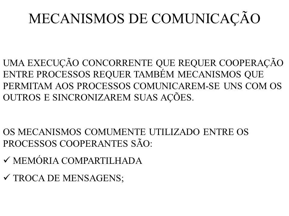 MECANISMOS DE COMUNICAÇÃO UMA EXECUÇÃO CONCORRENTE QUE REQUER COOPERAÇÃO ENTRE PROCESSOS REQUER TAMBÉM MECANISMOS QUE PERMITAM AOS PROCESSOS COMUNICAR