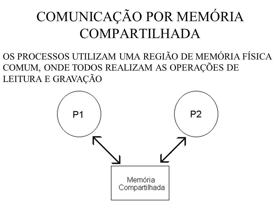 COMUNICAÇÃO POR MEMÓRIA COMPARTILHADA OS PROCESSOS UTILIZAM UMA REGIÃO DE MEMÓRIA FÍSICA COMUM, ONDE TODOS REALIZAM AS OPERAÇÕES DE LEITURA E GRAVAÇÃO