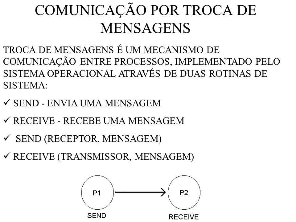 COMUNICAÇÃO POR TROCA DE MENSAGENS TROCA DE MENSAGENS É UM MECANISMO DE COMUNICAÇÃO ENTRE PROCESSOS, IMPLEMENTADO PELO SISTEMA OPERACIONAL ATRAVÉS DE DUAS ROTINAS DE SISTEMA: SEND - ENVIA UMA MENSAGEM RECEIVE - RECEBE UMA MENSAGEM SEND (RECEPTOR, MENSAGEM) RECEIVE (TRANSMISSOR, MENSAGEM)
