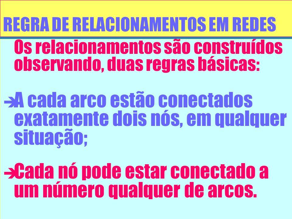 REGRA DE RELACIONAMENTOS EM REDES Os relacionamentos são construídos observando, duas regras básicas: è è A cada arco estão conectados exatamente dois