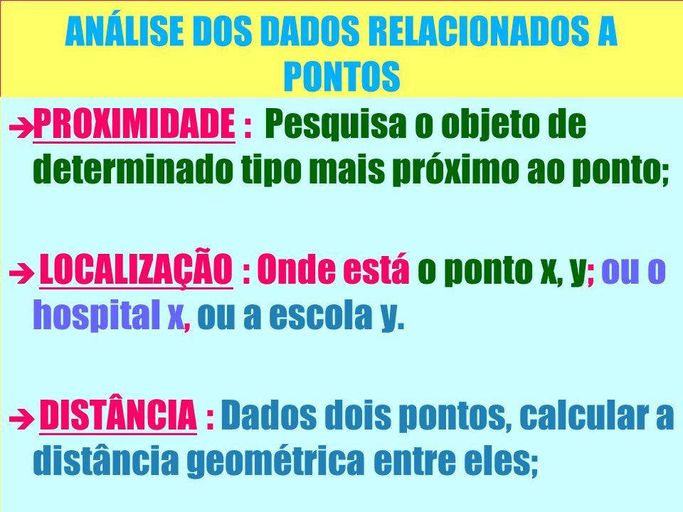ANÁLISE DOS DADOS RELACIONADOS A PONTOS è è PROXIMIDADE : Pesquisa o objeto de determinado tipo mais próximo ao ponto; è è LOCALIZAÇÃO : Onde está o p