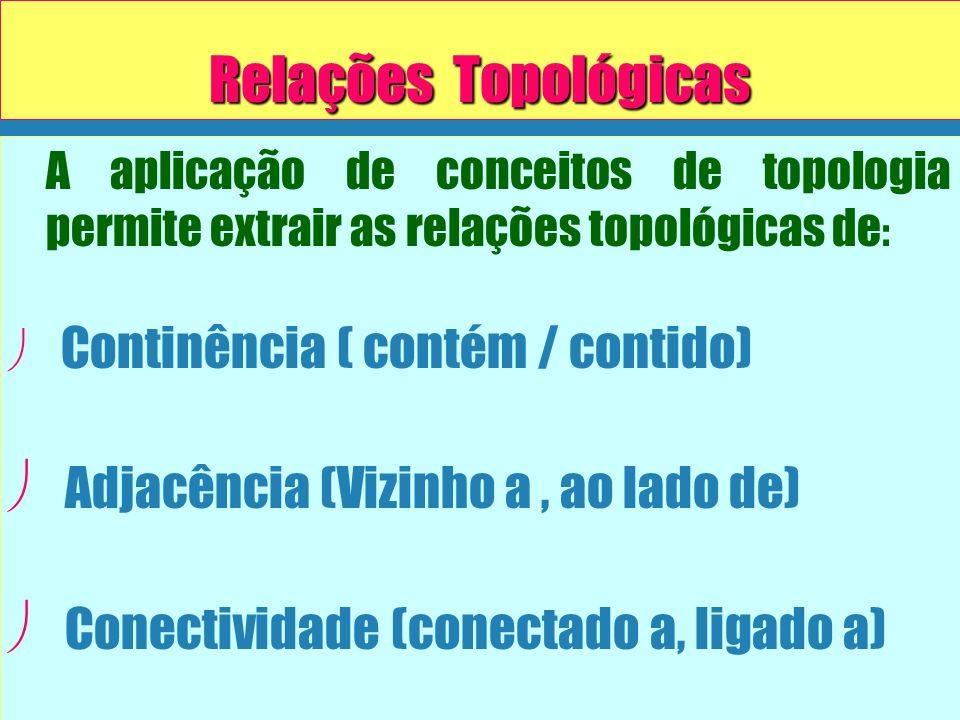 Relações Topológicas A aplicação de conceitos de topologia permite extrair as relações topológicas de : ø ø Continência ( contém / contido) ø ø Adjacê