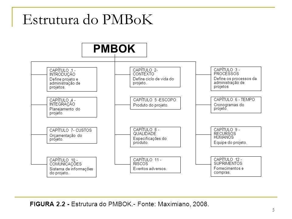 5 Estrutura do PMBoK FIGURA 2.2 - Estrutura do PMBOK.- Fonte: Maximiano, 2008. CAPÍTULO 1 - INTRODUÇÃO Define projeto e administração de projetos. CAP