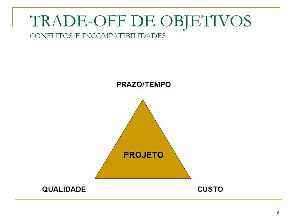 6 TRADE-OFF DE OBJETIVOS CONFLITOS E INCOMPATIBILIDADES PRAZO/TEMPO CUSTOQUALIDADE PROJETO