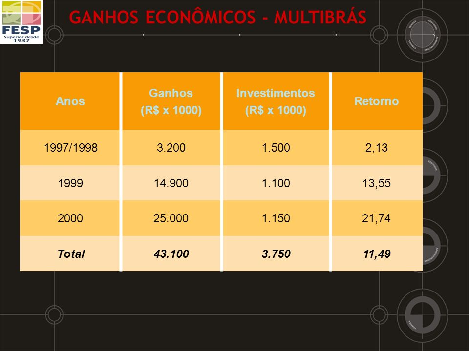 GANHOS ECONÔMICOS - MULTIBRÁS Anos Ganhos (R$ x 1000) Investimentos (R$ x 1000) Retorno 1997/19983.2001.5002,13 199914.9001.10013,55 200025.0001.15021