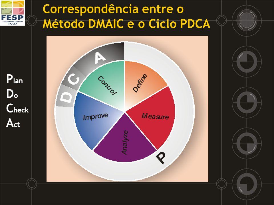 Correspondência entre o Método DMAIC e o Ciclo PDCA P lan D o C heck A ct