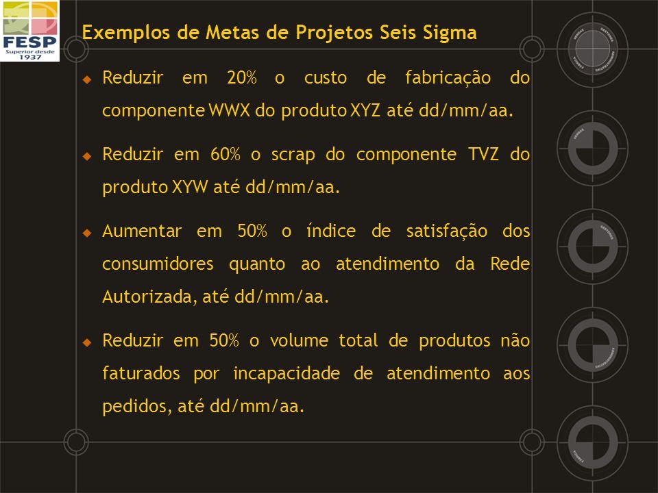 Exemplos de Metas de Projetos Seis Sigma Reduzir em 20% o custo de fabricação do componente WWX do produto XYZ até dd/mm/aa. Reduzir em 60% o scrap do