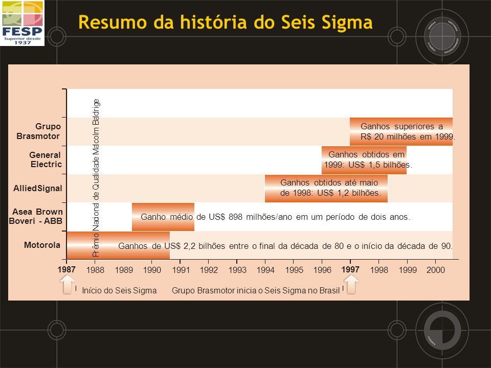 6 – Tendências mundiais do Seis Sigma Crescente implementação do programa em áreas administrativas, de vendas e de serviços.