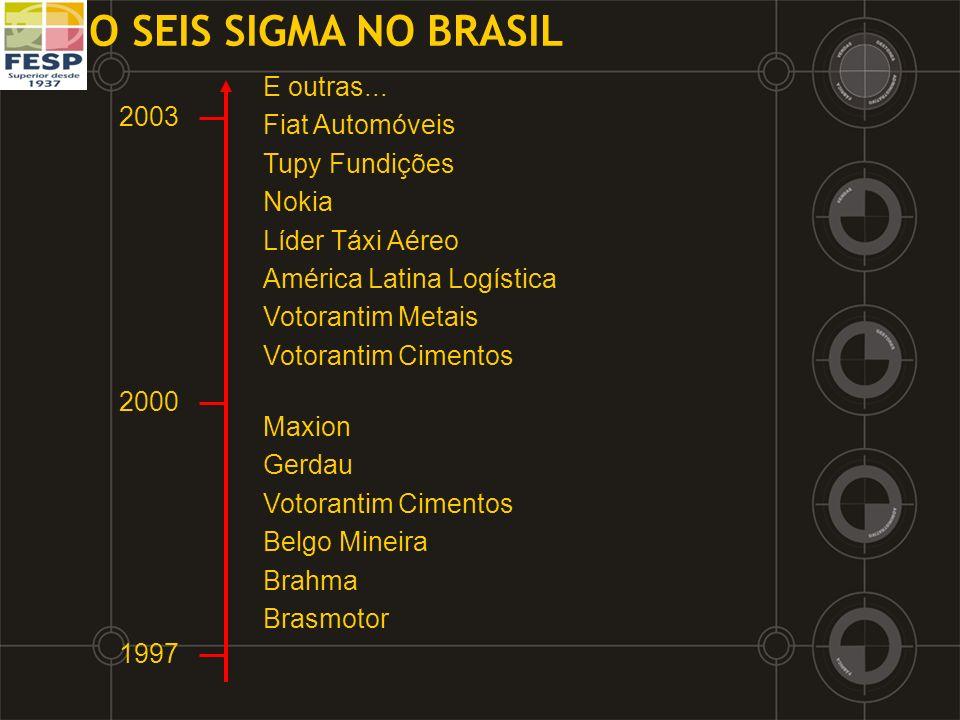 O SEIS SIGMA NO BRASIL Maxion Gerdau Votorantim Cimentos Belgo Mineira Brahma Brasmotor 2003 2000 1997 E outras... Fiat Automóveis Tupy Fundições Noki
