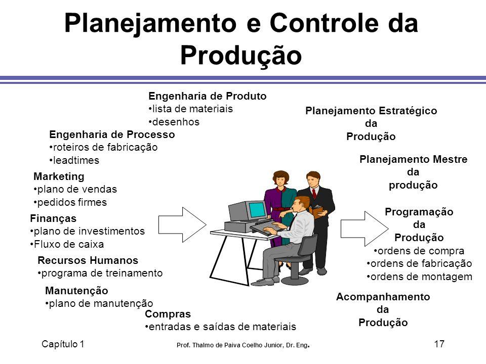 Capítulo 1 Prof. Thalmo de Paiva Coelho Junior, Dr. Eng.17 Planejamento e Controle da Produção Engenharia de Produto lista de materiais desenhos Engen