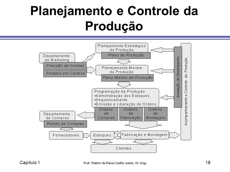 Capítulo 1 Prof. Thalmo de Paiva Coelho Junior, Dr. Eng.18 Planejamento e Controle da Produção
